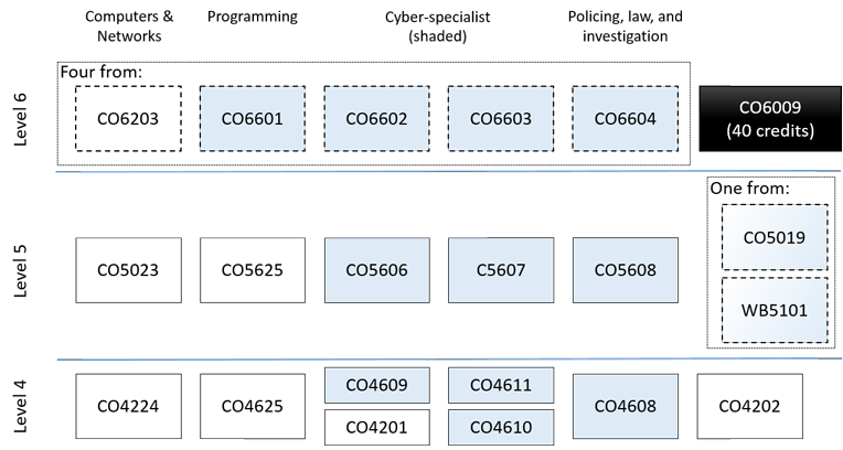 Cybersecurity Modules